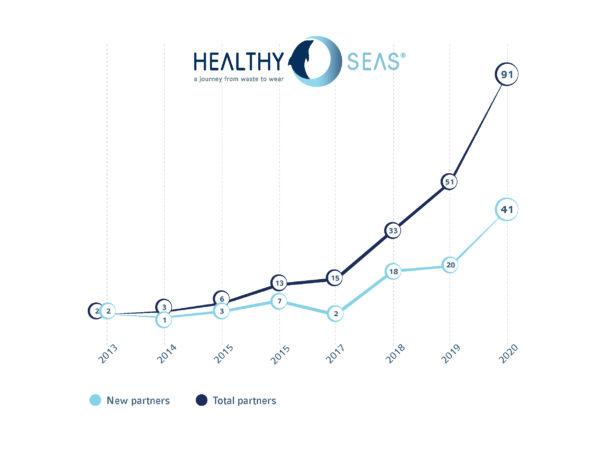 Healthy Seas Partners