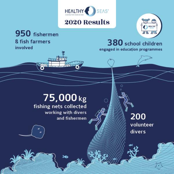 Healthy Seas 2020 Results