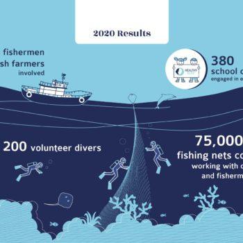 Healthy Seas 2020 Achievements